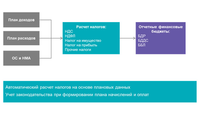Схема решения Navicon tax payments planning | Формирование плана налоговых отчислений
