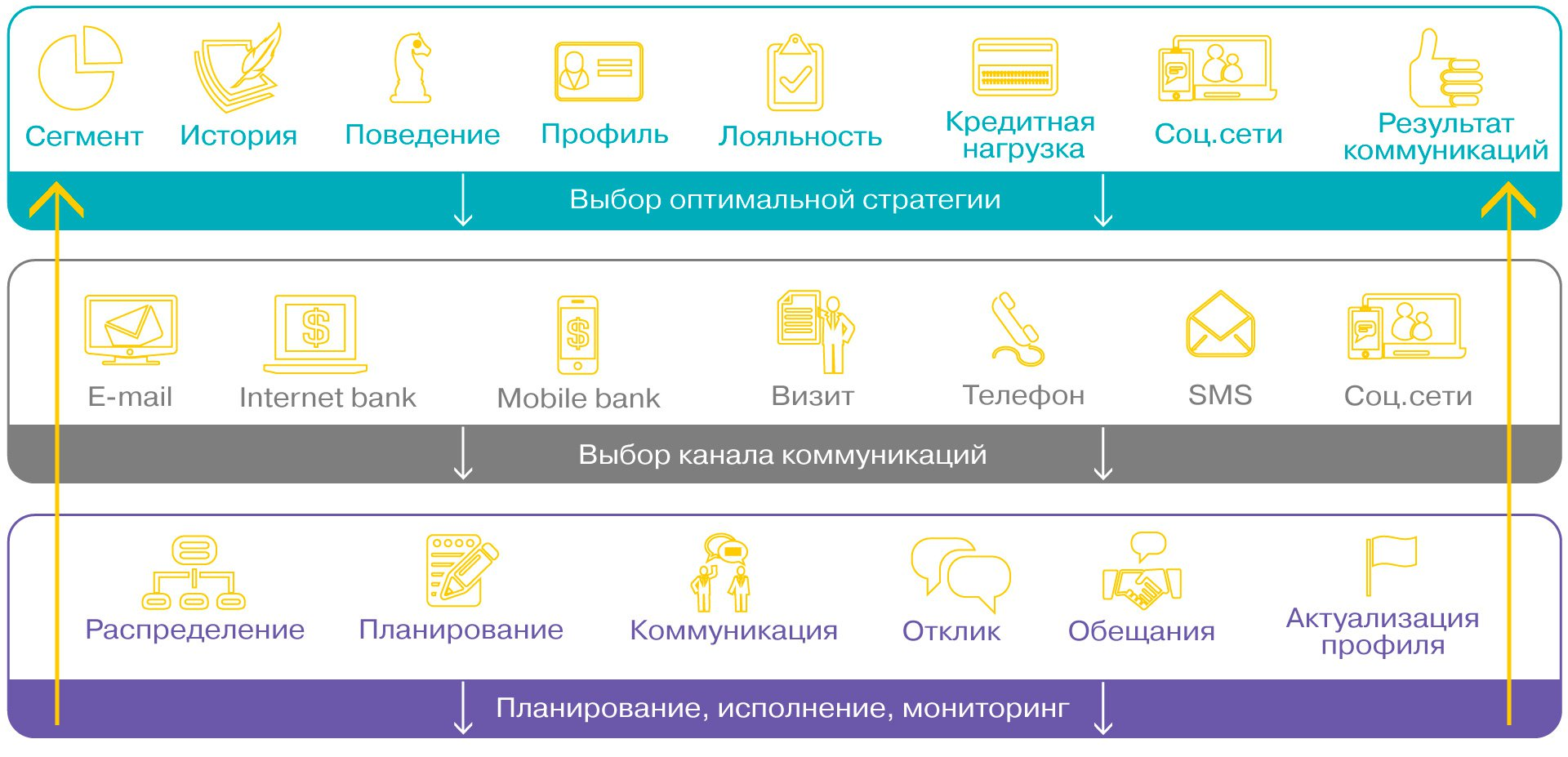 Схема решения Navicon Omni-Channel Banking | Управление коммуникациями с клиентами банка